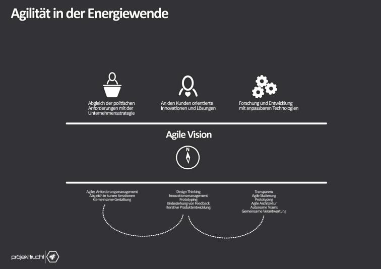 agile_energie