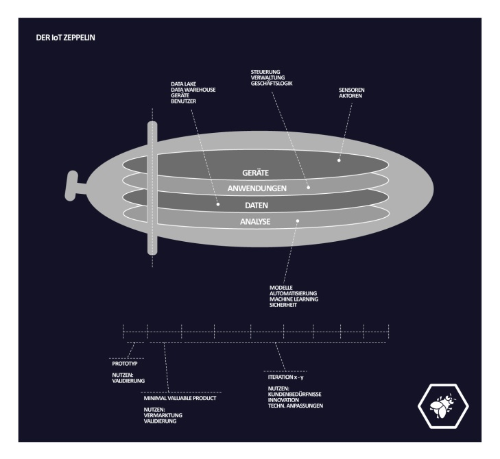 iot-zeppelin